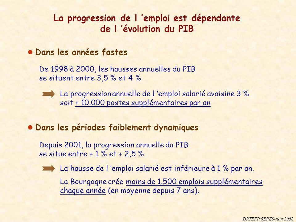 La progression de l 'emploi est dépendante de l 'évolution du PIB