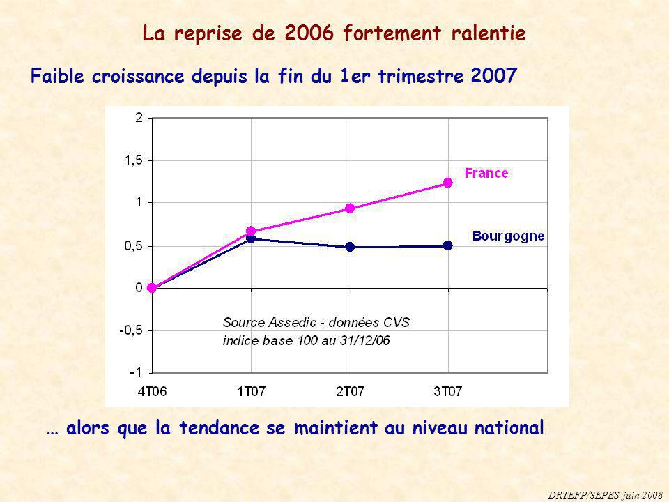 La reprise de 2006 fortement ralentie