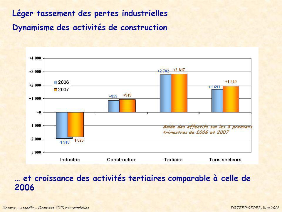Léger tassement des pertes industrielles