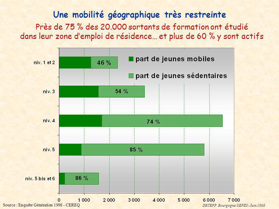 Une mobilité géographique très restreinte