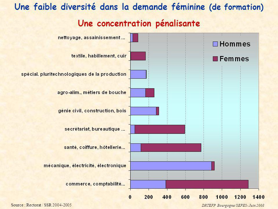 Une faible diversité dans la demande féminine (de formation)