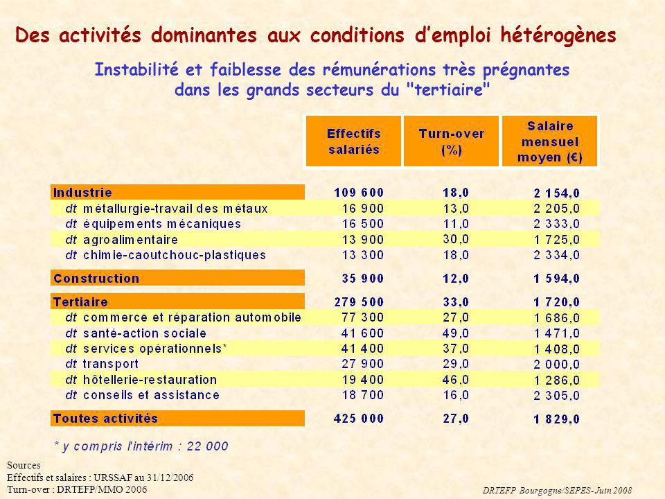 Des activités dominantes aux conditions d'emploi hétérogènes