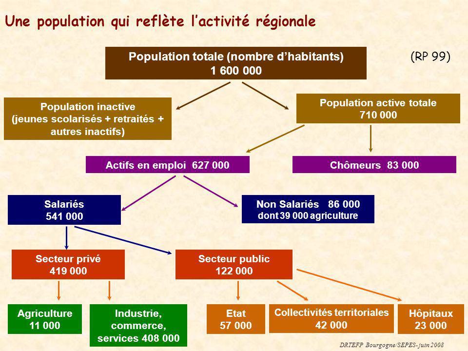 Une population qui reflète l'activité régionale
