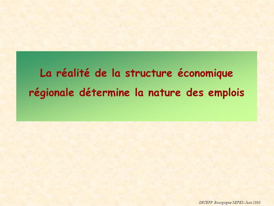 La réalité de la structure économique régionale détermine la nature des emplois