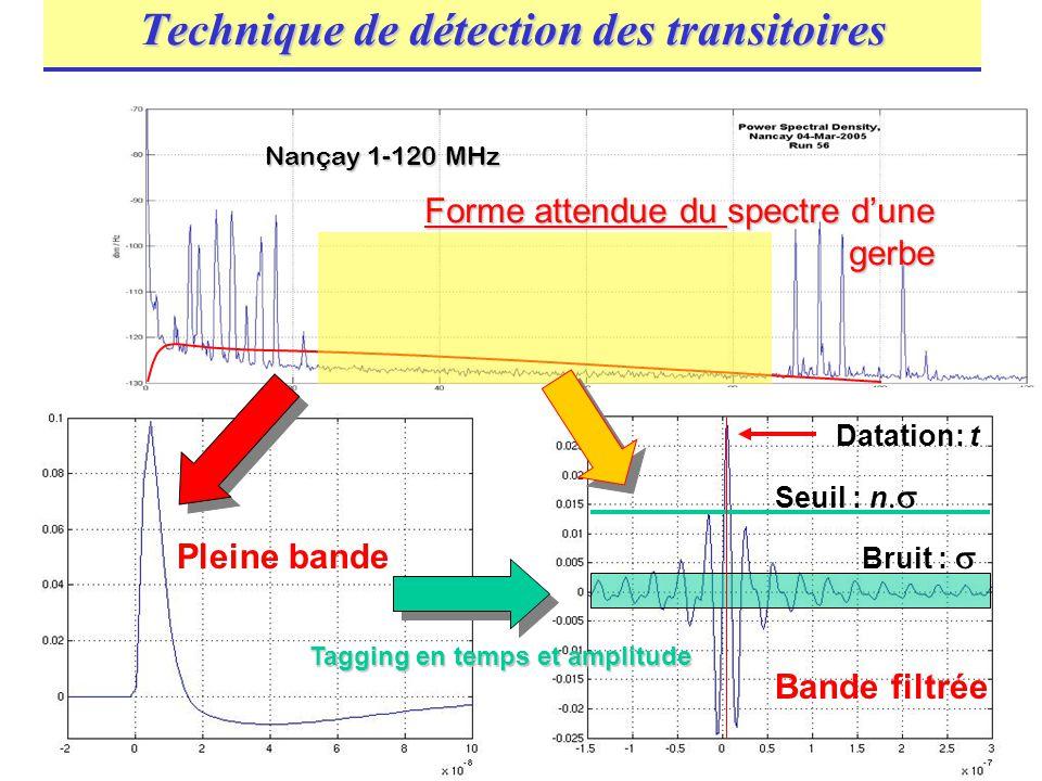 Technique de détection des transitoires