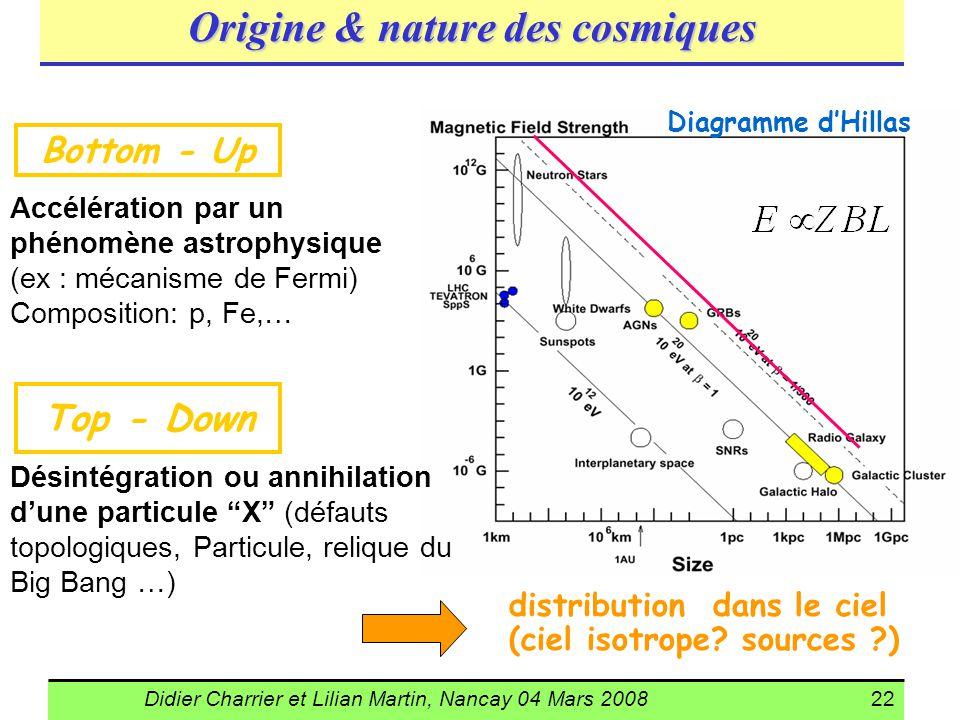 Origine & nature des cosmiques