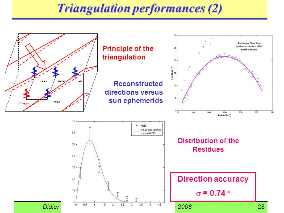 Triangulation performances (2)