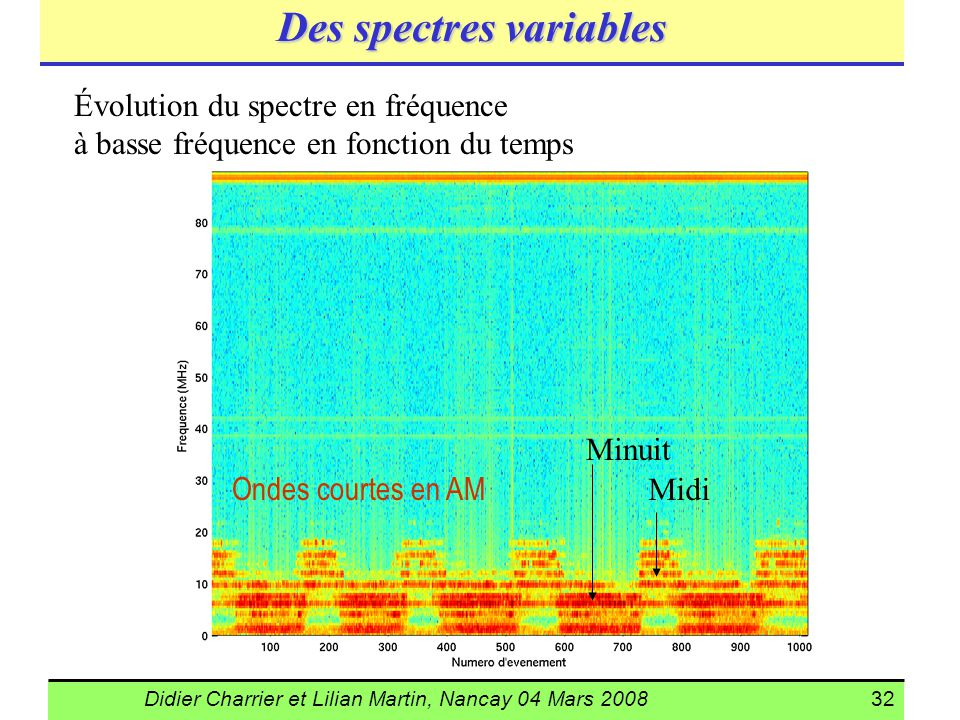 Des spectres variables