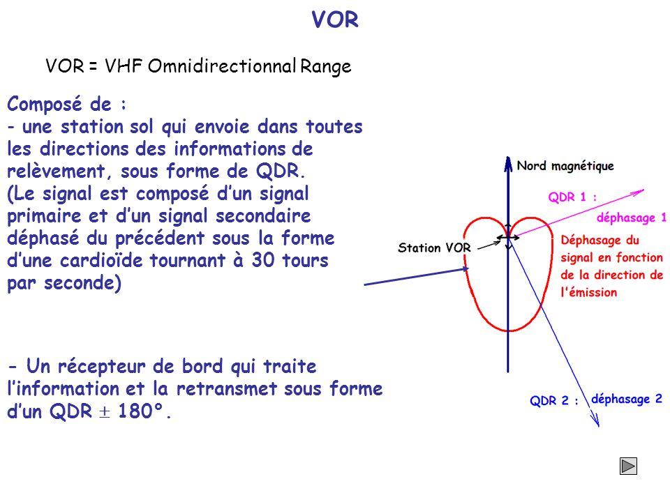 VOR VOR = VHF Omnidirectionnal Range Composé de :
