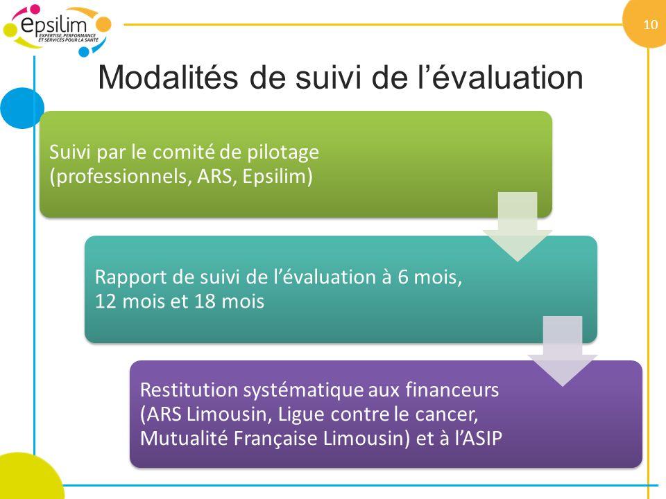 Modalités de suivi de l'évaluation