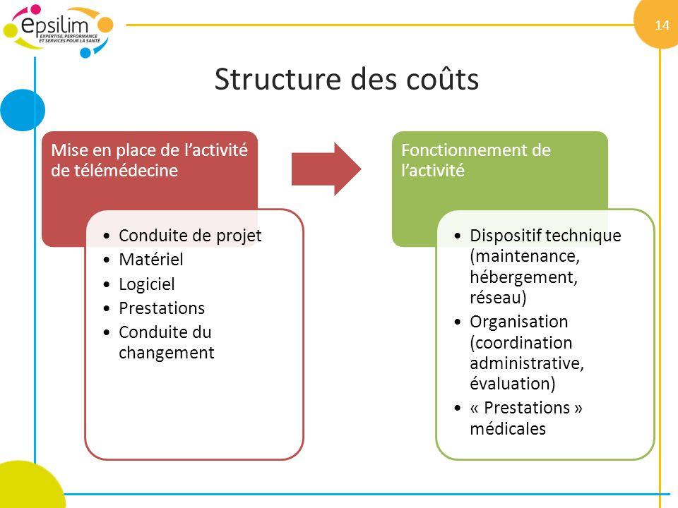 Structure des coûts Mise en place de l'activité de télémédecine