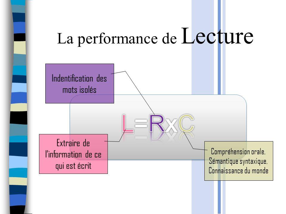 La performance de Lecture