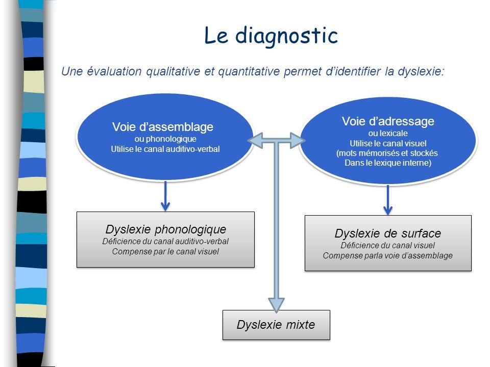 Le diagnosticUne évaluation qualitative et quantitative permet d'identifier la dyslexie: Voie d'assemblage.
