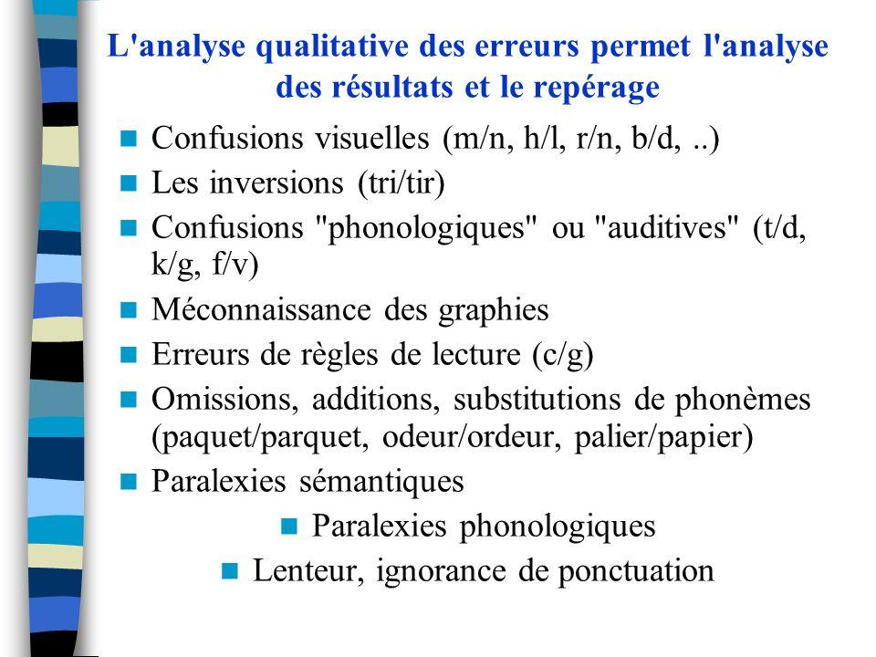 Confusions visuelles (m/n, h/l, r/n, b/d, ..) Les inversions (tri/tir)