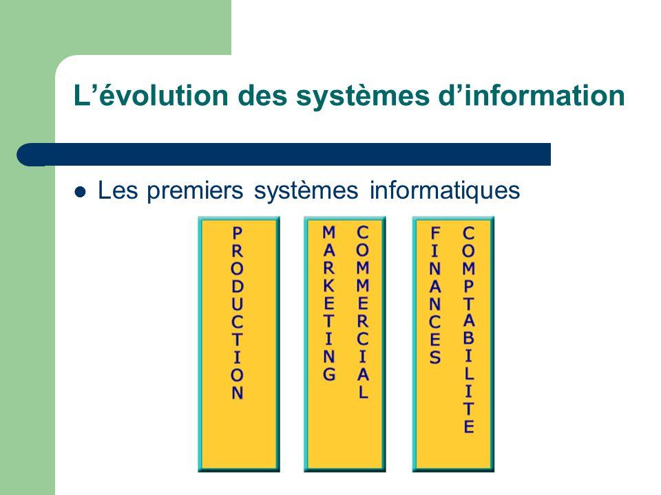 L'évolution des systèmes d'information