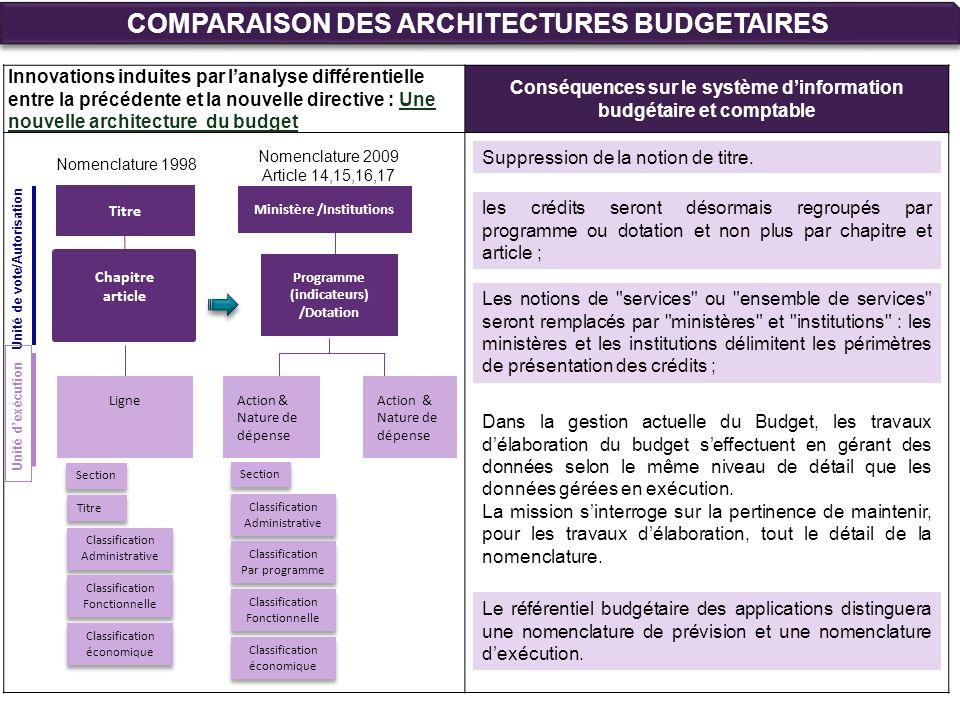 COMPARAISON DES ARCHITECTURES BUDGETAIRES