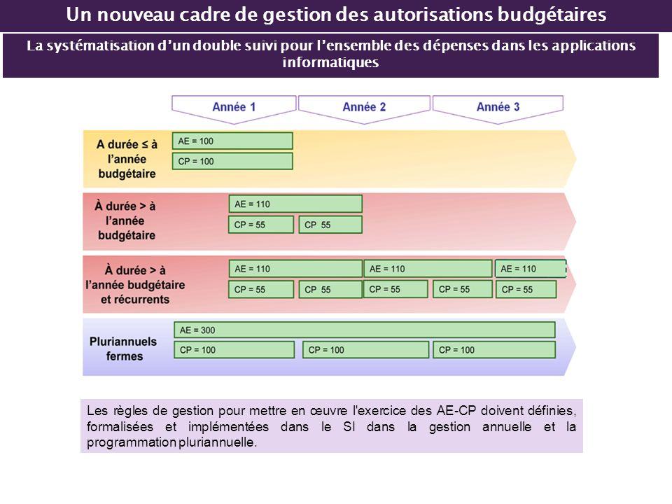 Un nouveau cadre de gestion des autorisations budgétaires