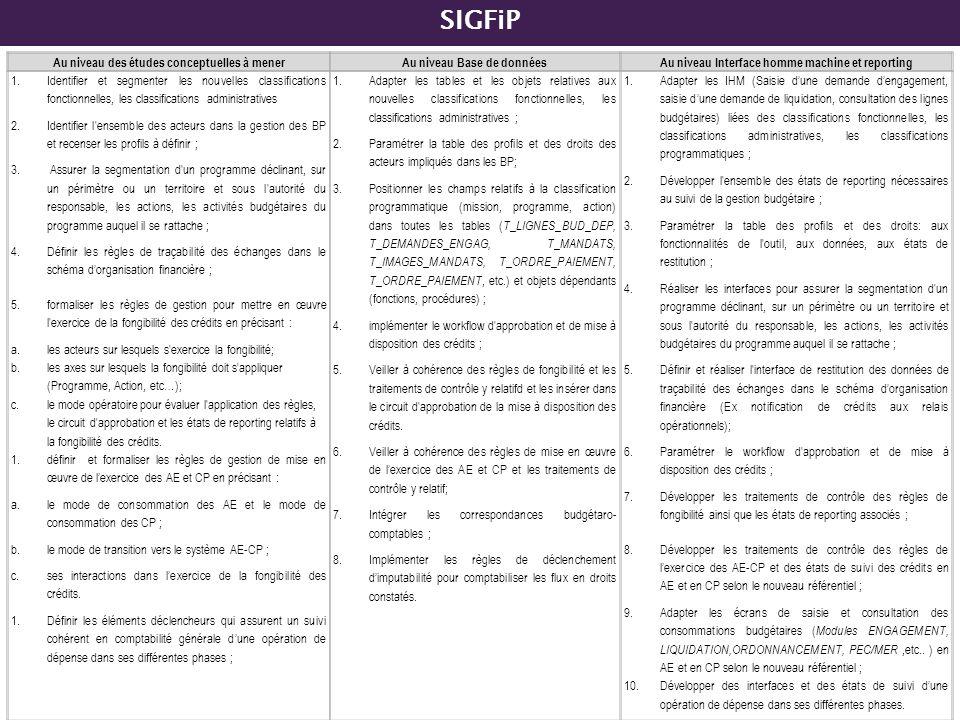 SIGFiP Au niveau des études conceptuelles à mener
