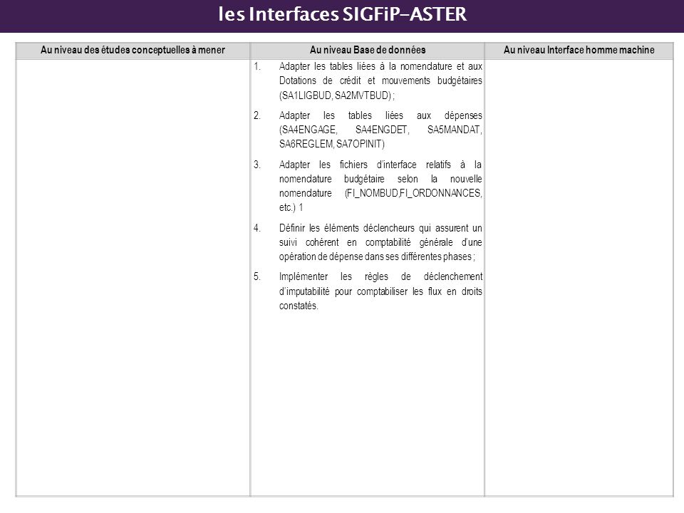 les Interfaces SIGFiP-ASTER
