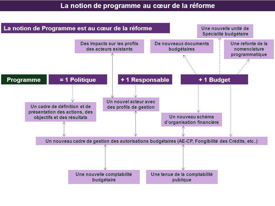 La notion de programme au cœur de la réforme