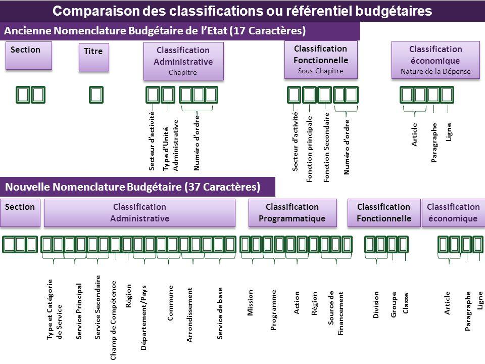 Comparaison des classifications ou référentiel budgétaires