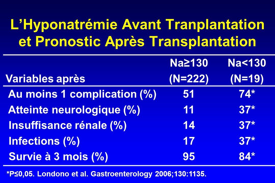 L'Hyponatrémie Avant Tranplantation et Pronostic Après Transplantation