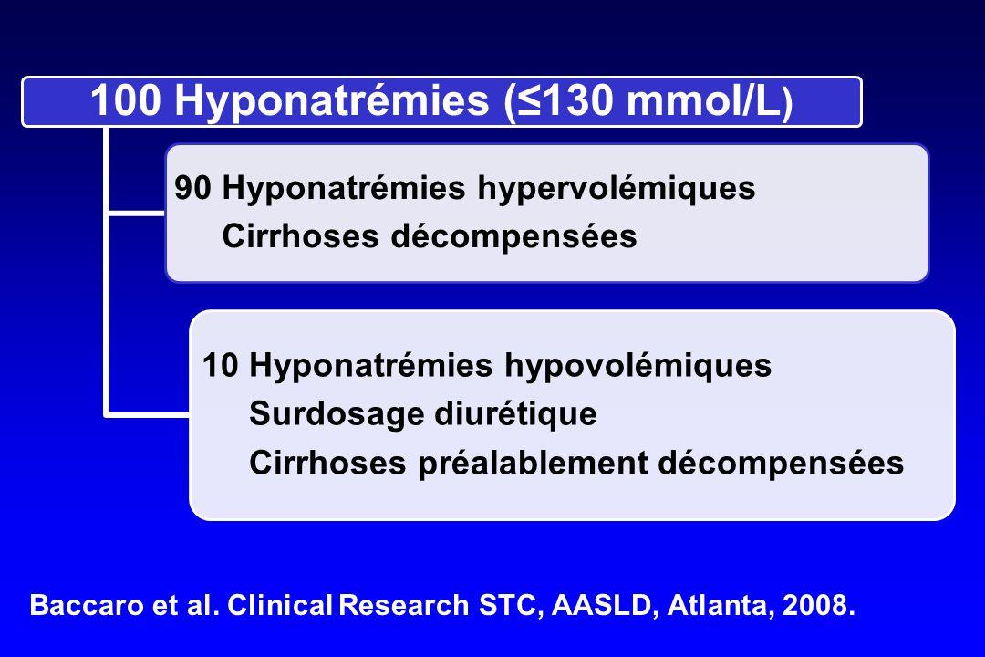 100 Hyponatrémies (≤130 mmol/L)