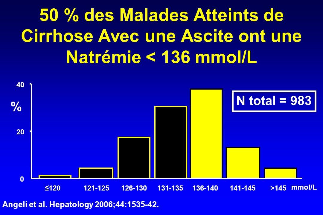 Angeli et al. Hepatology 2006;44:1535-42.