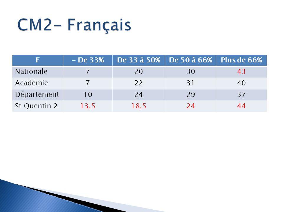 CM2- Français F - De 33% De 33 à 50% De 50 à 66% Plus de 66% Nationale