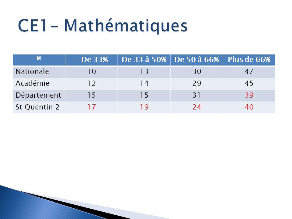 CE1- Mathématiques - De 33% De 33 à 50% De 50 à 66% Plus de 66%
