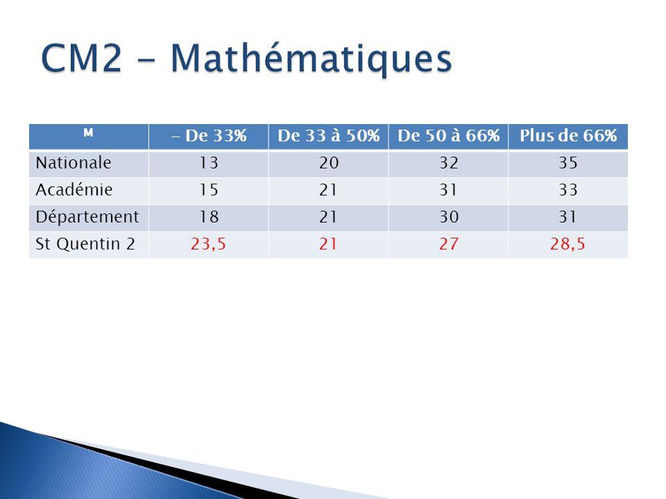 CM2 - Mathématiques - De 33% De 33 à 50% De 50 à 66% Plus de 66%