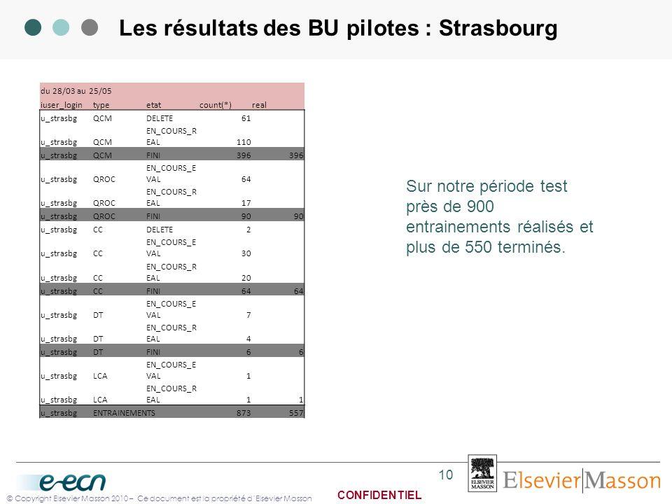 Les résultats des BU pilotes : Strasbourg