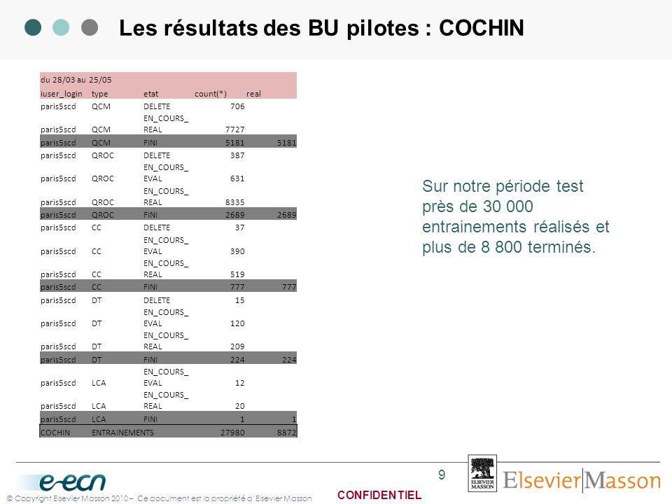 Les résultats des BU pilotes : COCHIN