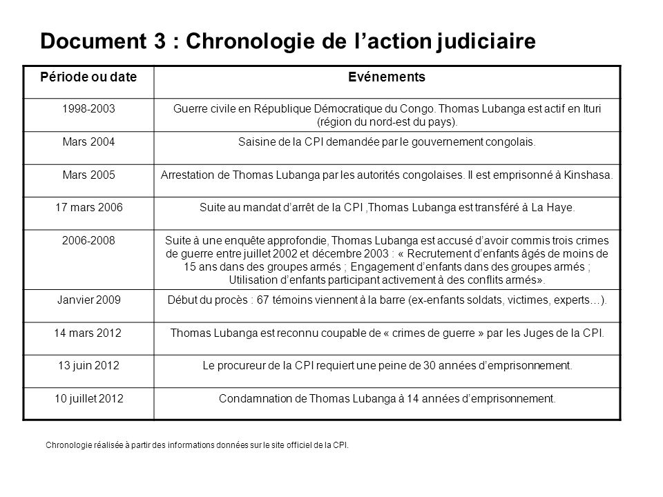 Document 3 : Chronologie de l'action judiciaire