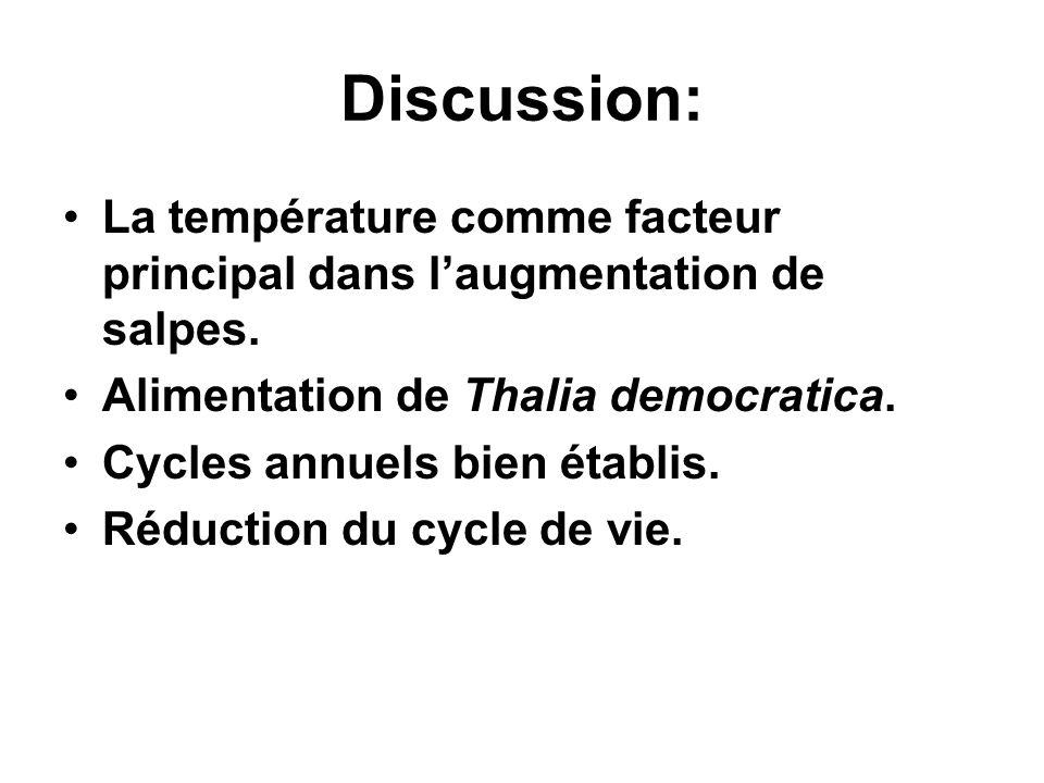 Discussion: La température comme facteur principal dans l'augmentation de salpes. Alimentation de Thalia democratica.