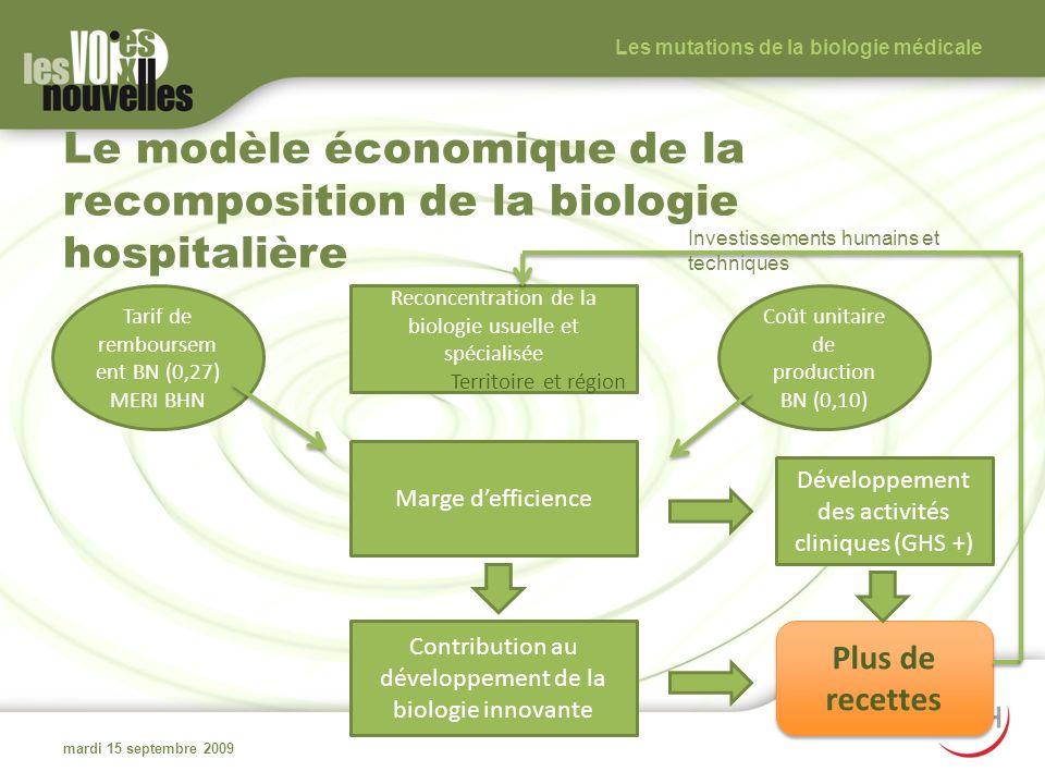 Le modèle économique de la recomposition de la biologie hospitalière