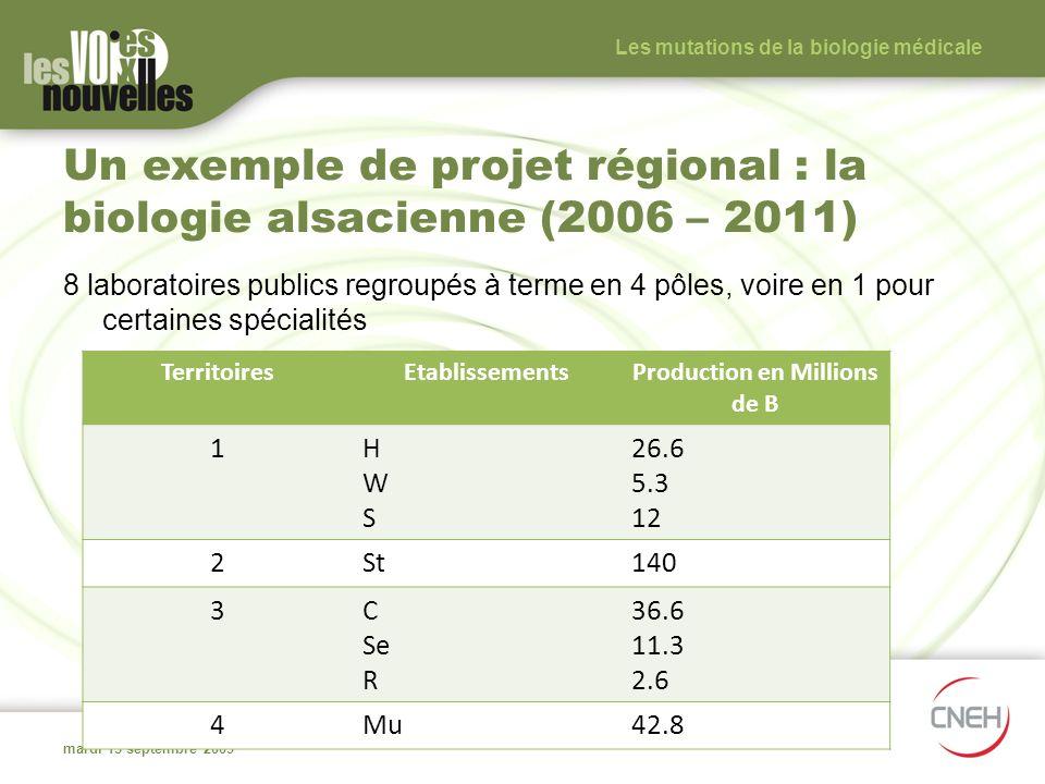 Un exemple de projet régional : la biologie alsacienne (2006 – 2011)