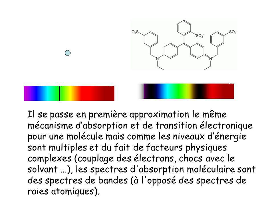 Il se passe en première approximation le même mécanisme d'absorption et de transition électronique pour une molécule mais comme les niveaux d'énergie sont multiples et du fait de facteurs physiques complexes (couplage des électrons, chocs avec le solvant ...), les spectres d absorption moléculaire sont des spectres de bandes (à l opposé des spectres de raies atomiques).