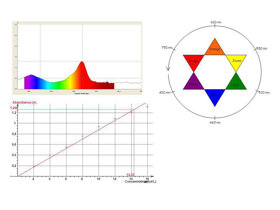 Rouge Orange. Jaune. Violet. Vert. Bleu. 400 nm. 465 nm. 530 nm. 580 nm. 620 nm. 750 nm. mmol/L)