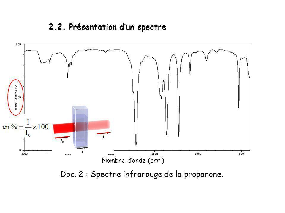 Doc. 2 : Spectre infrarouge de la propanone.
