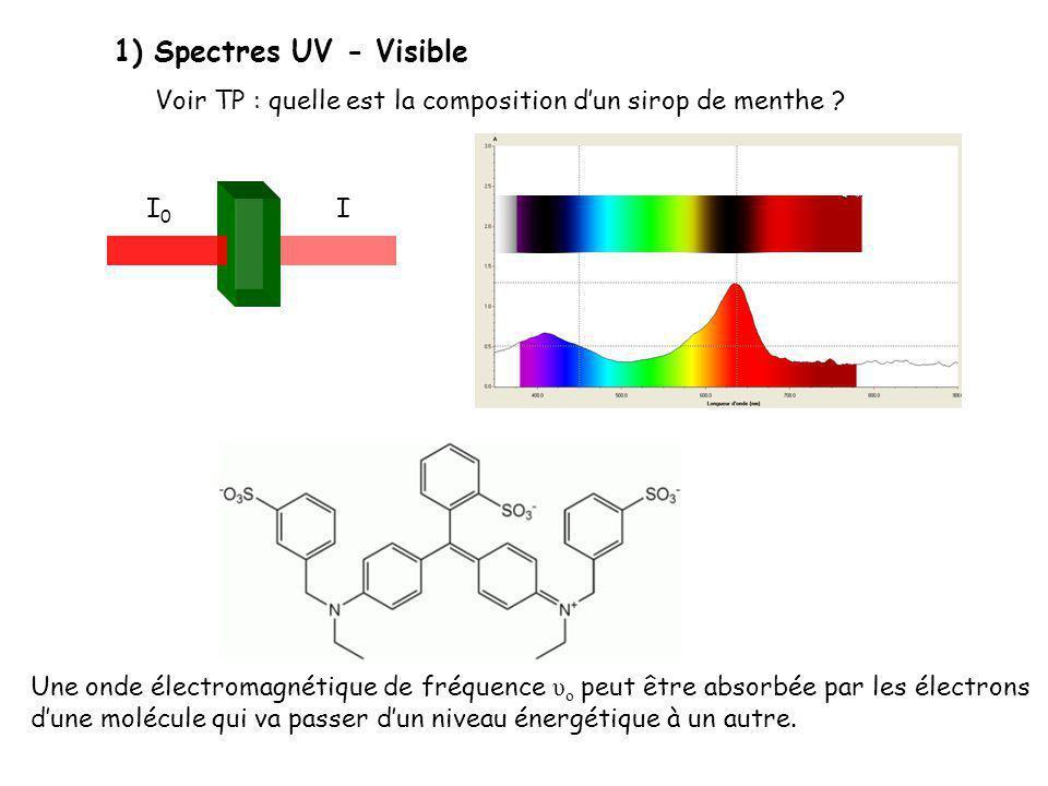 Spectres UV - Visible Voir TP : quelle est la composition d'un sirop de menthe I0. I.