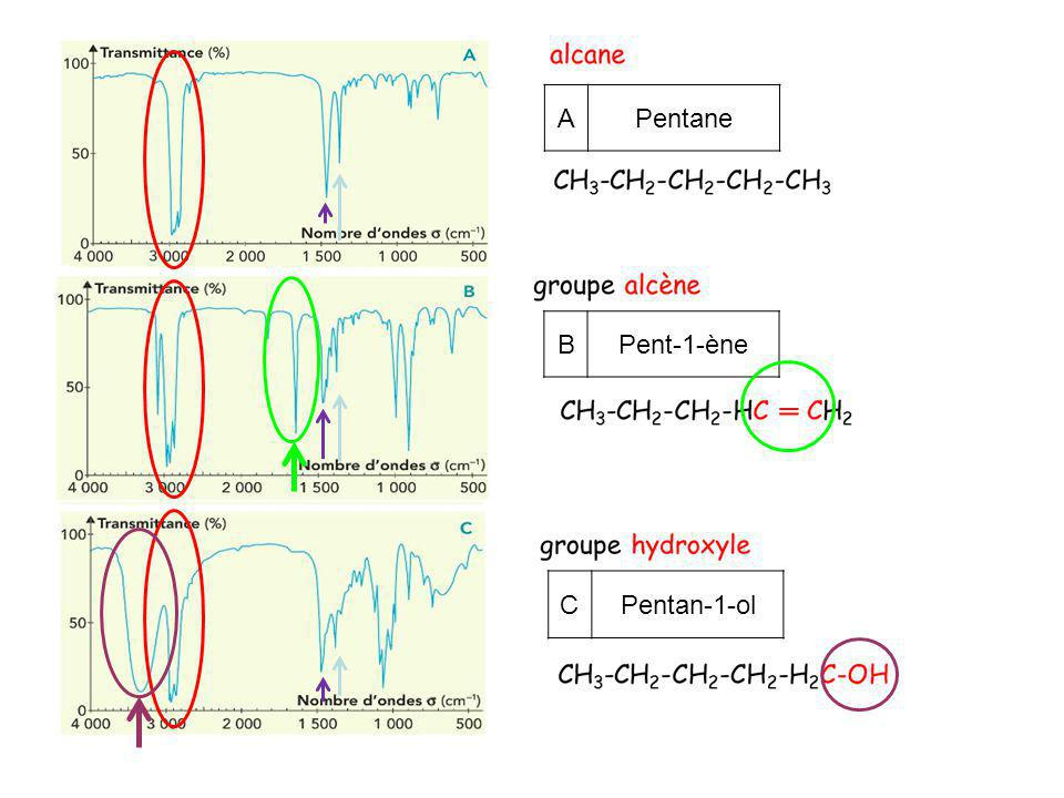 A Pentane B Pent-1-ène C Pentan-1-ol