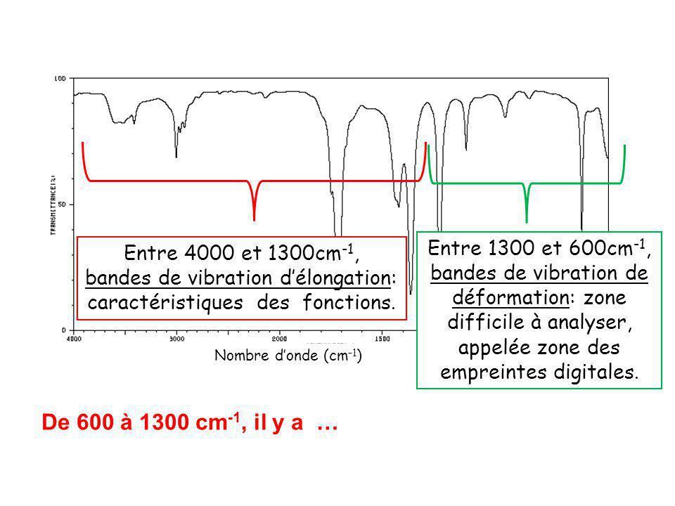 bandes de vibration d'élongation: caractéristiques des fonctions.