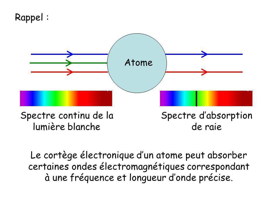 Spectre continu de la lumière blanche Spectre d'absorption de raie