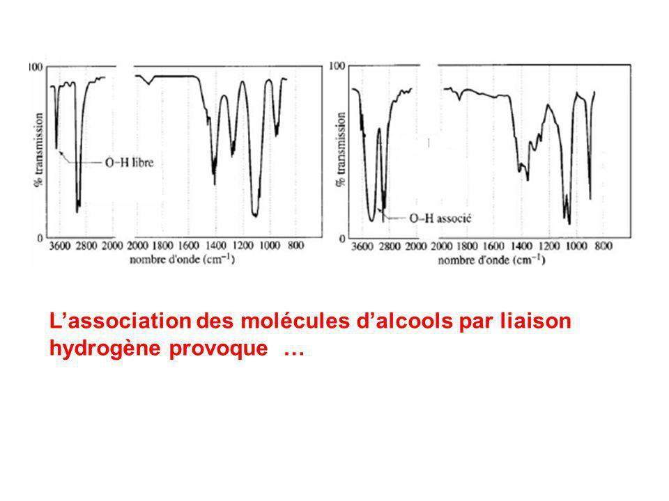 L'association des molécules d'alcools par liaison hydrogène provoque …