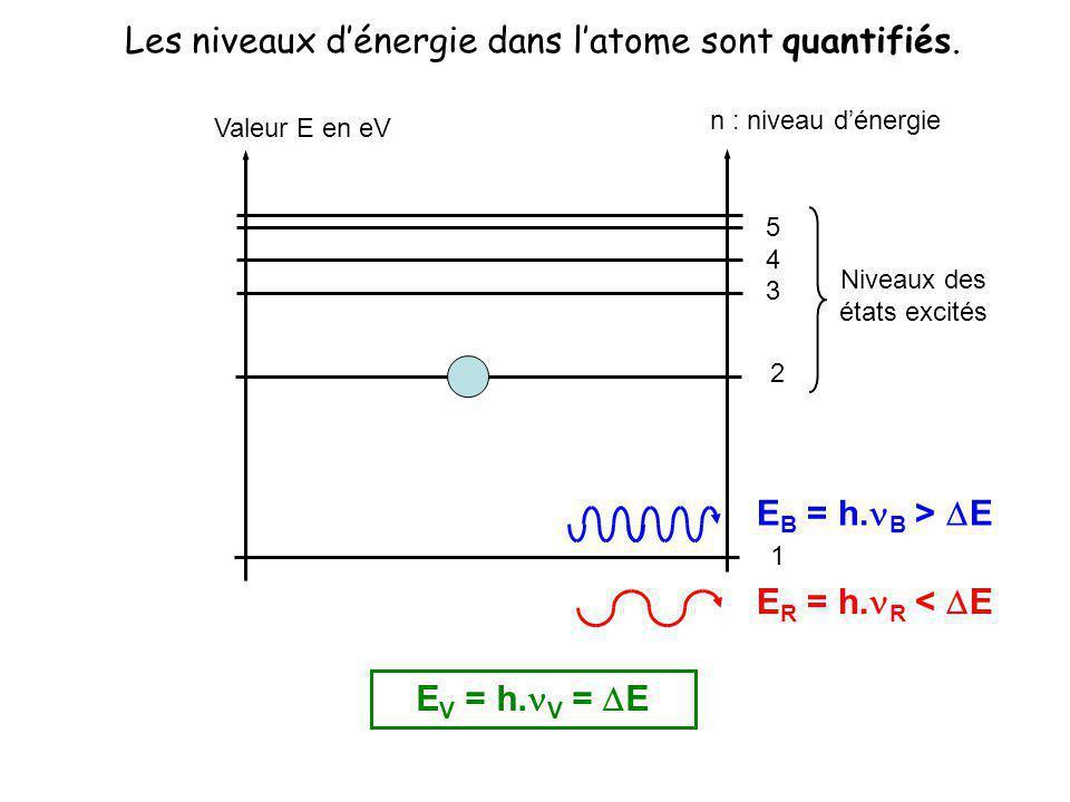 Les niveaux d'énergie dans l'atome sont quantifiés.