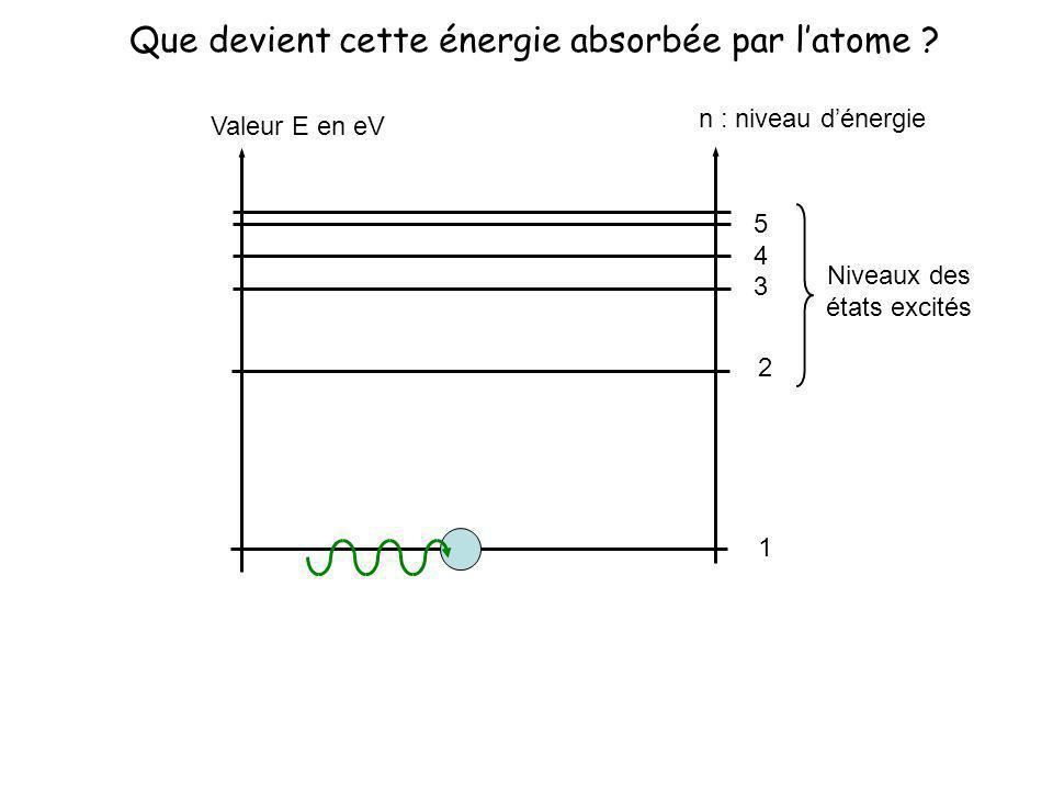 Que devient cette énergie absorbée par l'atome