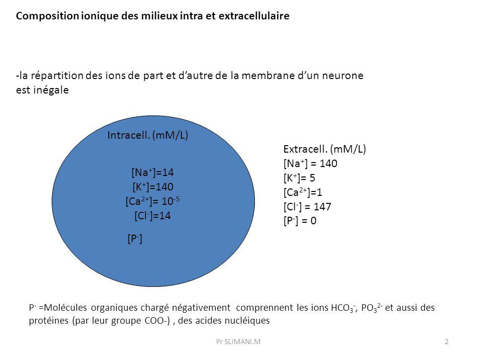 Composition ionique des milieux intra et extracellulaire