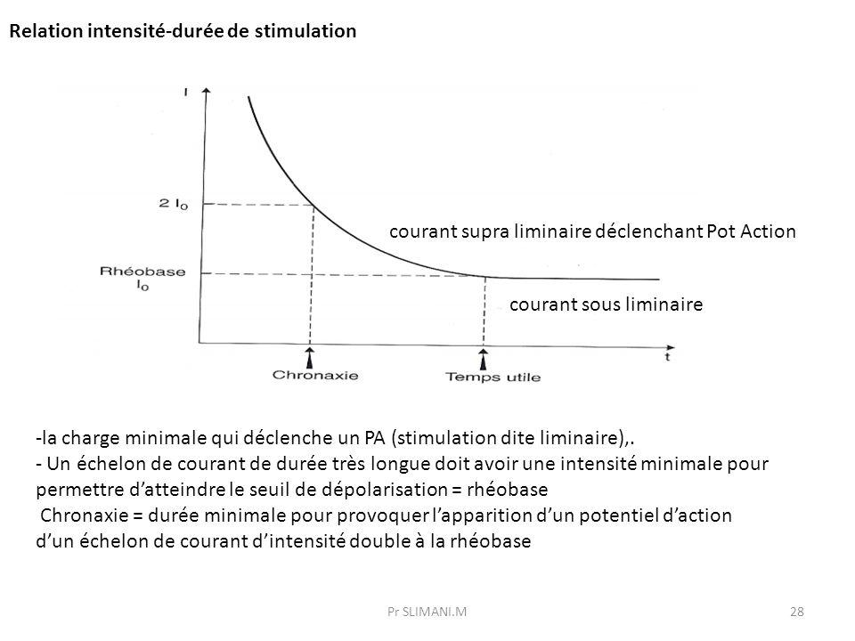 Relation intensité-durée de stimulation