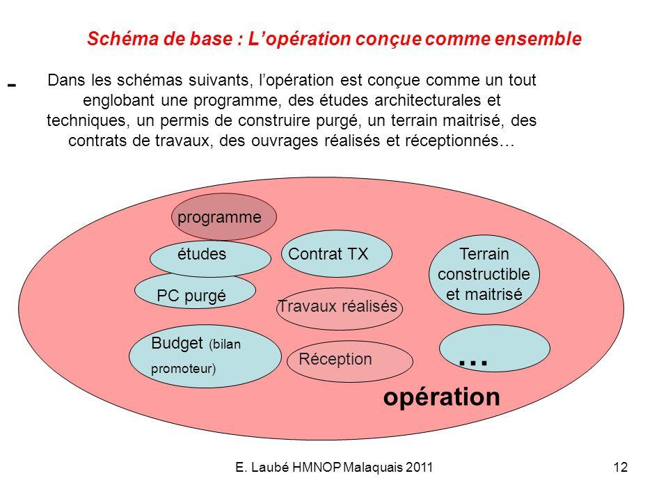 Schéma de base : L'opération conçue comme ensemble